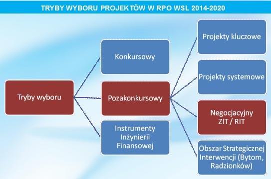 Przygotowania do Zintegrowanych Inwestycji Terytorialnych 2014-2020